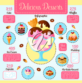 Desserts infographics on calories and fat. Baked cakes ingredients nutrition facts for vector cream tortes and cupcakes, confectionery puddings and chocolate muffins. Dietary fruit cheesecake pie or b