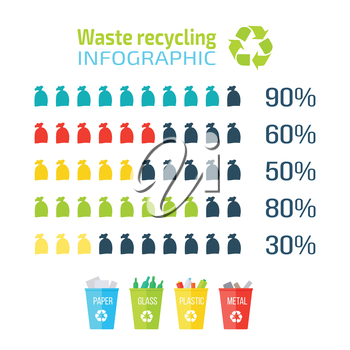 Waste recycling infographic. Recycling paper, glass, plastic, metal. Different colored recycle waste bins in flat. Recycling statistics in percentages. Vector illustration.