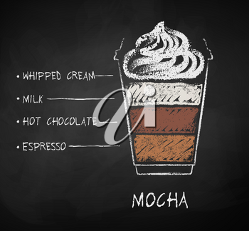 Vector chalk drawn sketch of Mocha coffee recipe in disposable cup takeaway on chalkboard background.