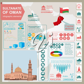 Sultanate of Oman infographics, statistical data, sights. Sultan Qaboos Mosque in Muscat. Vector illustration