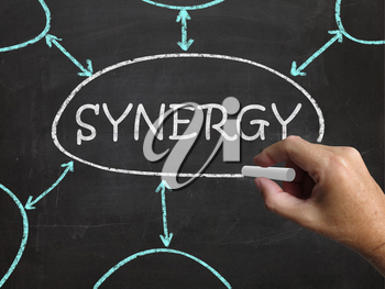 Synergy Blackboard Meaning Joint Effort And Cooperation