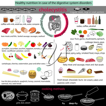 infographics proper nutrition in case of the digestive system disorders. Cholecystitis. EPS10