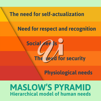 Detailed famous Maslow pyramid flat infographics describing all essential needs for each human being